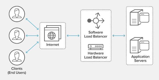 nginx as load balancer
